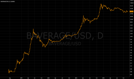 BAVERAGE/USD: A way to add Bitcoin average index with historical data!