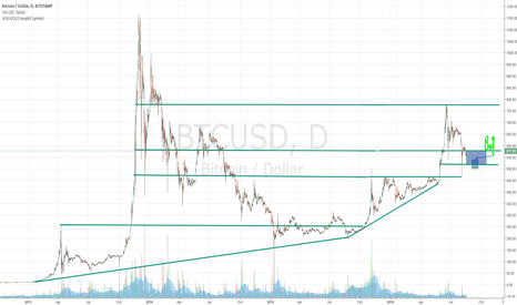 BTCUSD: My bitcoin idea LONG. Coming to test 520-540 buy in that range