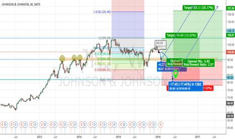 JNJ: JNJ Strong buy