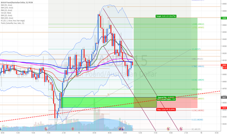 GBPAUD: GBPAUD: Buying at fresh demand zone. Confluence with D1 Pivot
