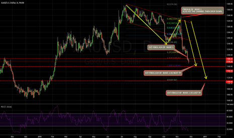 XAUUSD: XAUUSD:This is a big plan for gold