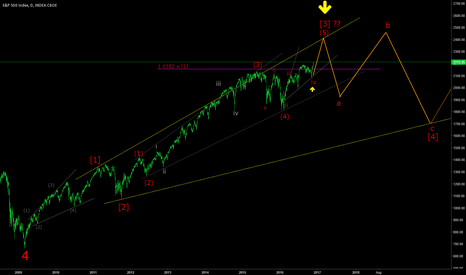 SPX: SPX almost ready for correction