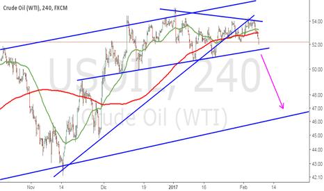 USOIL: Estructura técnica Petróleo