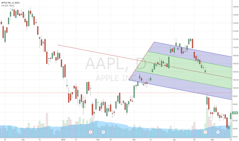 AAPL: Second Test