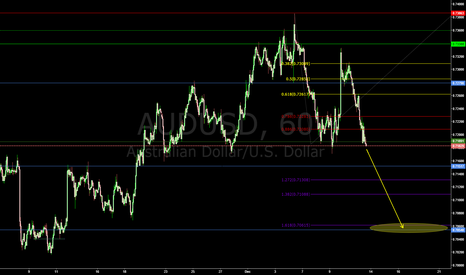 AUDUSD: Head and Shoulders formed