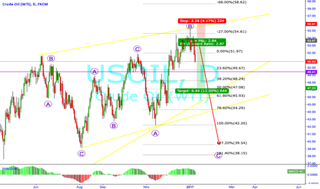 USOIL: Oil to fall this Month ?