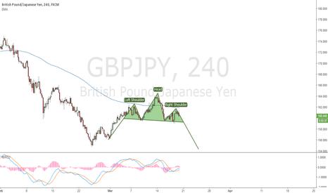 GBPJPY: GBPJPY - 4H H&S pattern