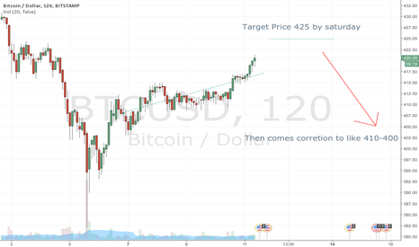 BTCUSD: BTC Bitcoin two day forecast