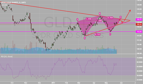 GLD: Breaking resistance