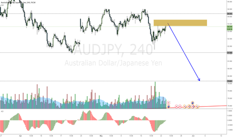 AUDJPY: AUDJPY Flag comming to an end