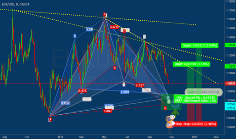 EURUSD: eurusd GARTLEY BAT CYPHER