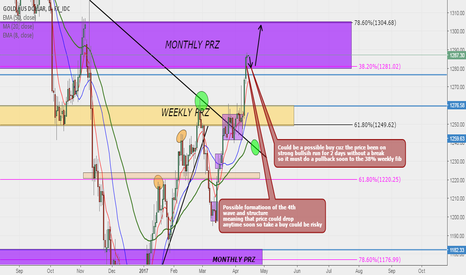 XAUUSD: GOLD (XAUUSD) Possible move to the Upside