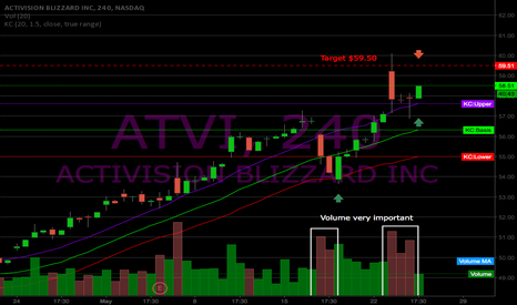 ATVI: ATVI Hammer Close: 4Hr Chart Rebound