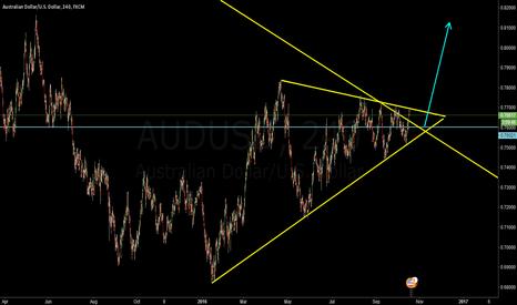 AUDUSD: AUD Wait for the triangle breakthrough