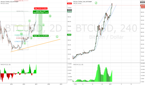 BTCUSD: A five wave impulse and a three wave correction