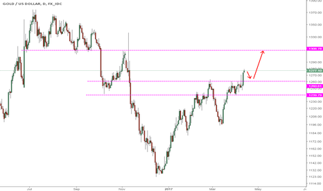 XAUUSD: GOLD Wait for pullback Move .....Then up