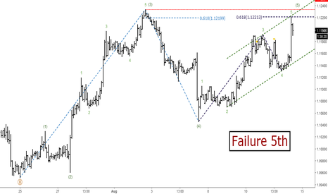 EURUSD: EURUSD: Short-term Elliott Wave Analysis