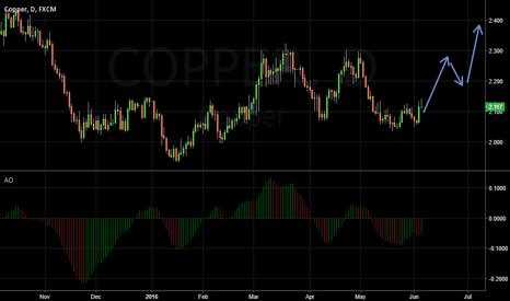 COPPER: Bullish Copper