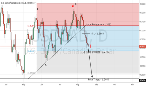USDCAD: Top Forex Trading Signal - Sell USD/CAD