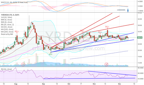 YRD: Smaller channel?