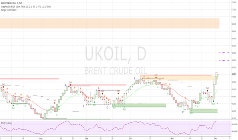 UKOIL: Brent Crude Oil, Daily - Still bullish