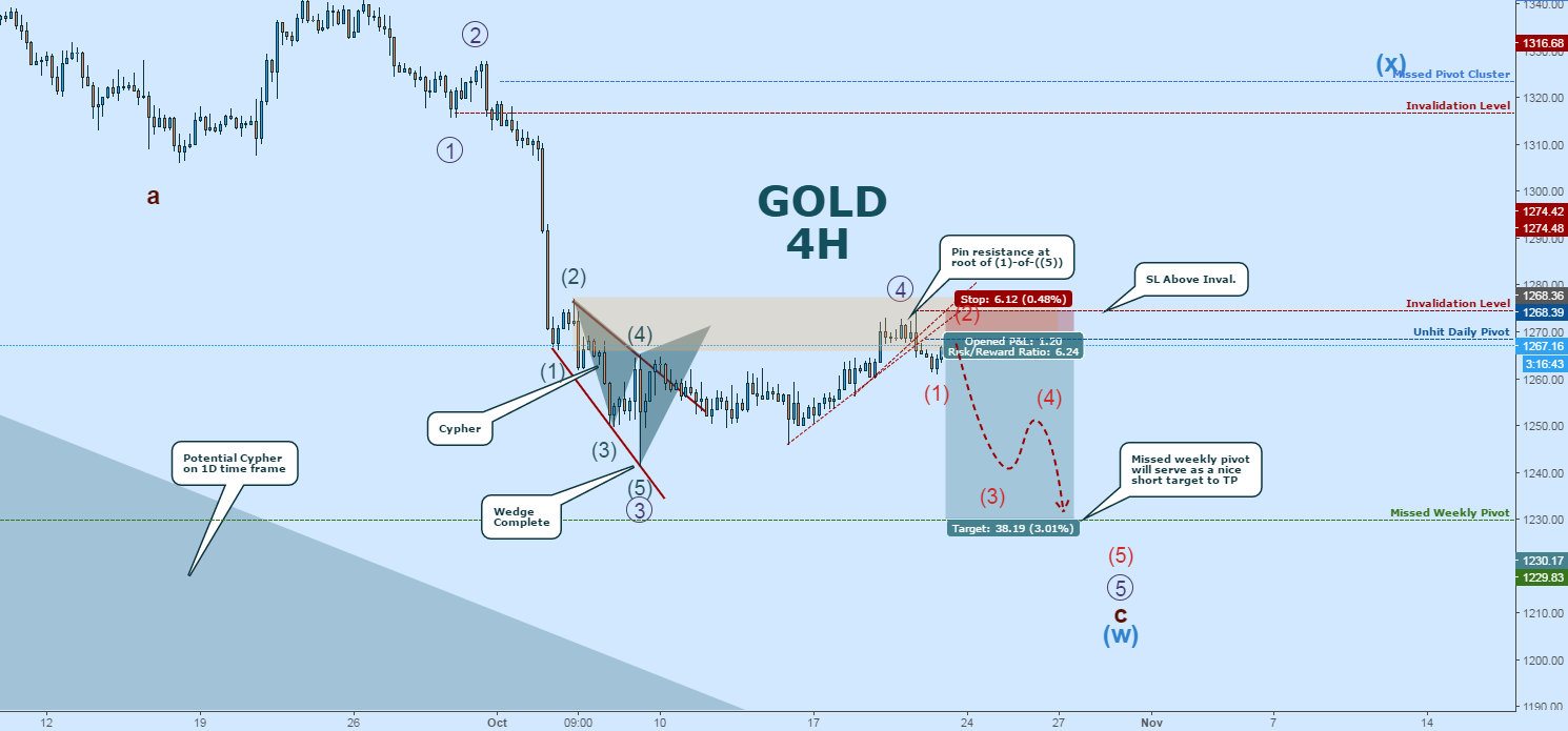 GOLD: Short Now Active, Entry at Pivot