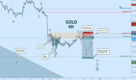 XAUUSD: GOLD: Short Now Active, Entry at Pivot