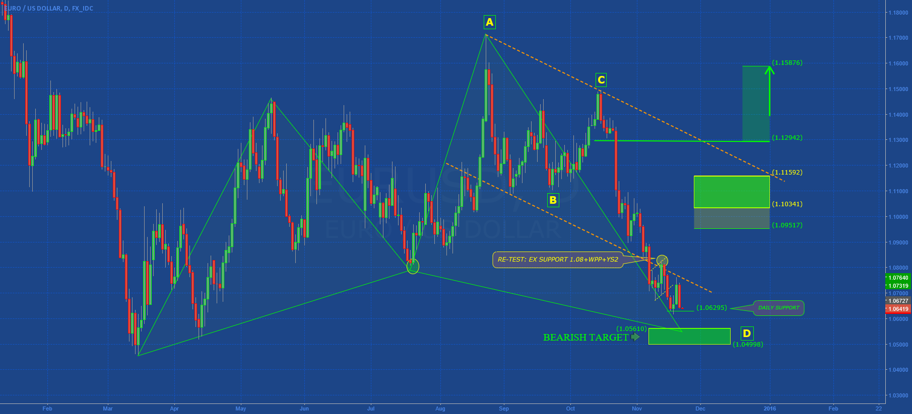 EURUSD: OUR OPINIONS