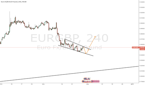 EURGBP: EURGBP expecting down then up