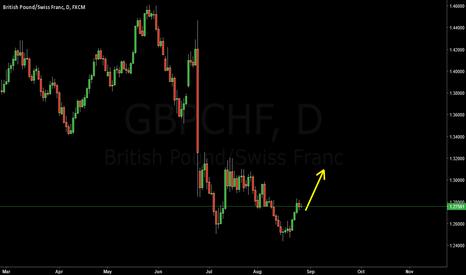 GBPCHF: GBPCHF Long for 1.3100 - 1.3200