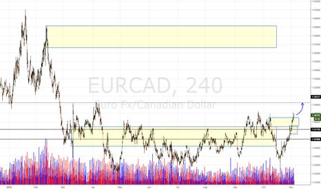 EURCAD: EUR/CAD Daily Update (3/11/16)