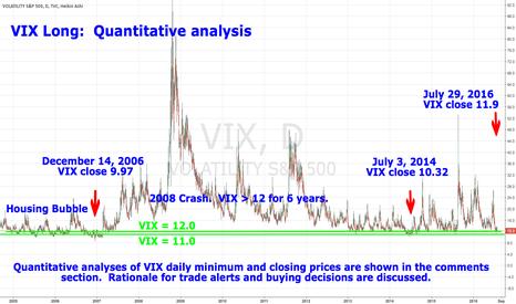 VIX: VIX Long:  Quantitative analysis