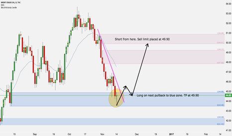 UKOIL: Countertrend long after heavy selling