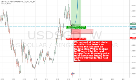 USDSGD: So far so good! Price moved in our direction already!