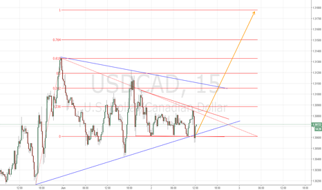 USDCAD: Going To Long