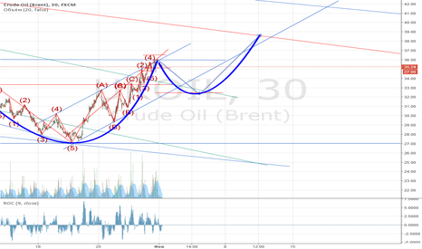 """UKOIL: По нефти вырисовывается модель """"Чашка с ручкой"""""""
