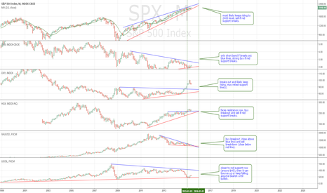 SPX: Major markets monthly - 5/9/2015