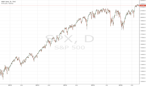SPX: What's next?