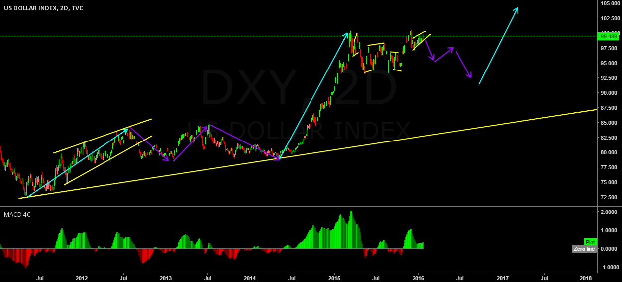 DXY Possible wave structure