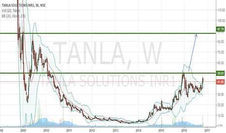 TANLA: TANLA can be 2x bagger above 51