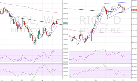 RIO: Rio Tinto – Inverse H&S breakout on weekly