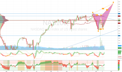 NAS100: Bearish Deep Crab on Nasdaq ?