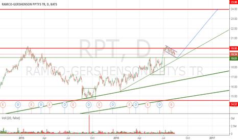RPT: Next flag after double bottom (RPT)