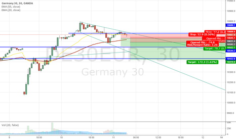 DE30EUR: Road to 10400 (expecting rally) (not confirmed yet (pre-market))