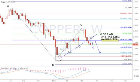 COPPER: Copper, Week line,  short