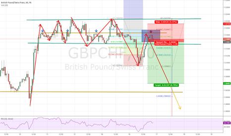 GBPCHF: GBPCHF 1h going short