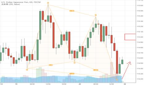 USDJPY: ドル円|一旦はホームポジションへ戻るか?