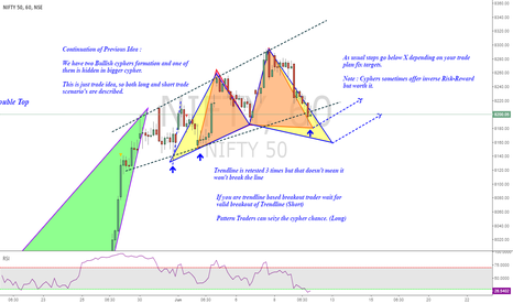 NIFTY: Nifty : Long or Short ? Lets find out...