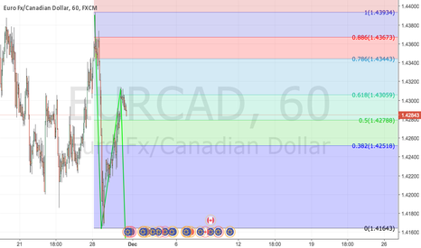 EURCAD: ABCD Pattern