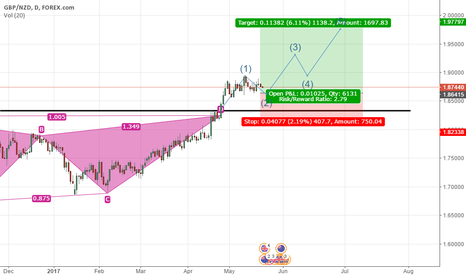 GBPNZD: GBPNZD BUY LONG